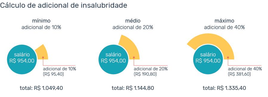 calculo insalubridade salario minimo 2018