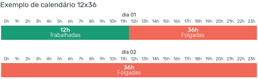escala-de-trabalho-6x1-12x36