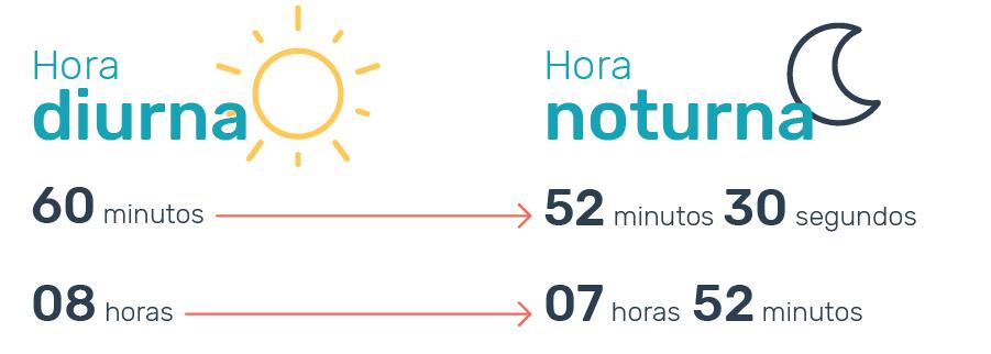 infográfico pontotel hora noturna duração