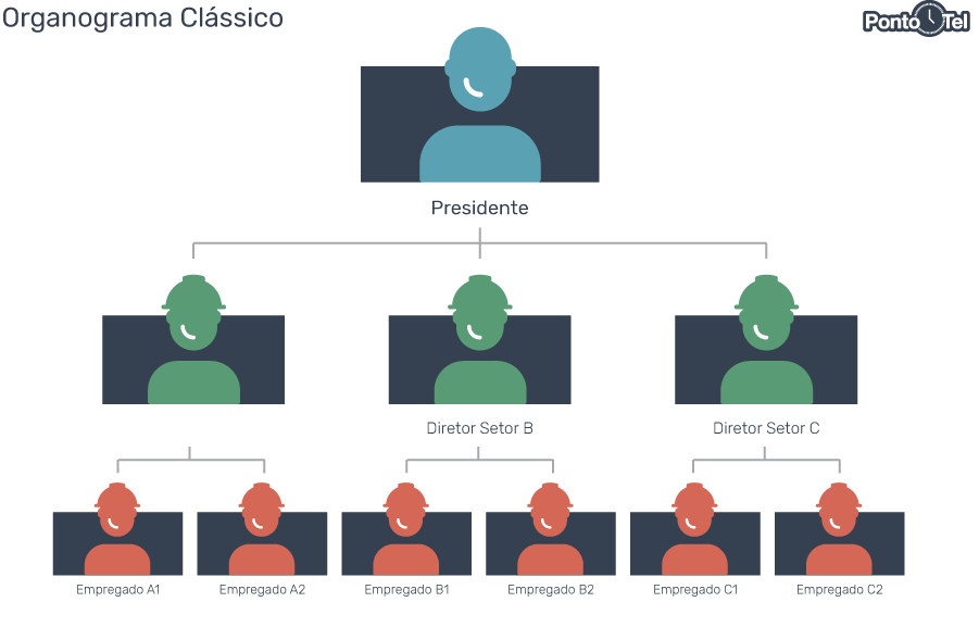 organograma de uma empresa classico - Como Montar um Organograma para sua Empresa? Confira os Modelos