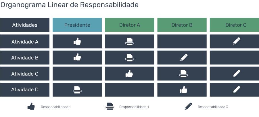 organograma de uma empresa linear de responsabilidade - Como Montar um Organograma para sua Empresa? Confira os Modelos
