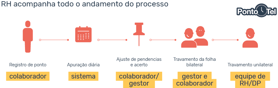 controle de horas trabalhadas processo rh